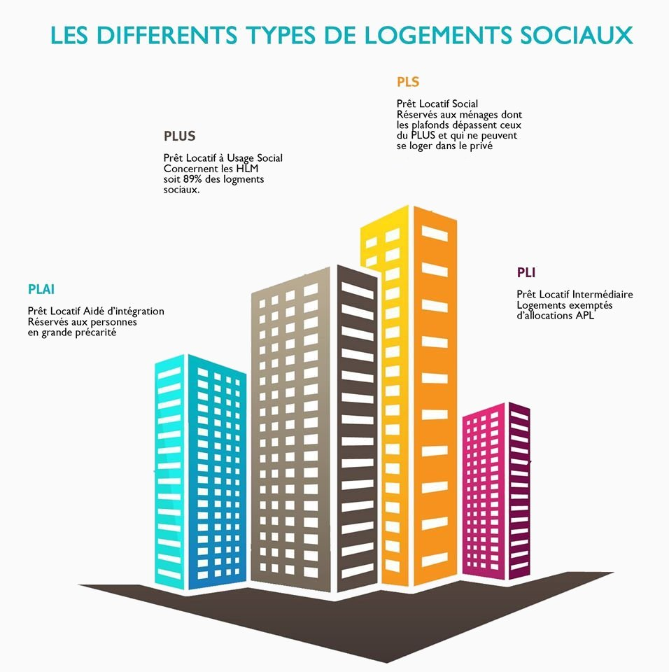 Types de logements